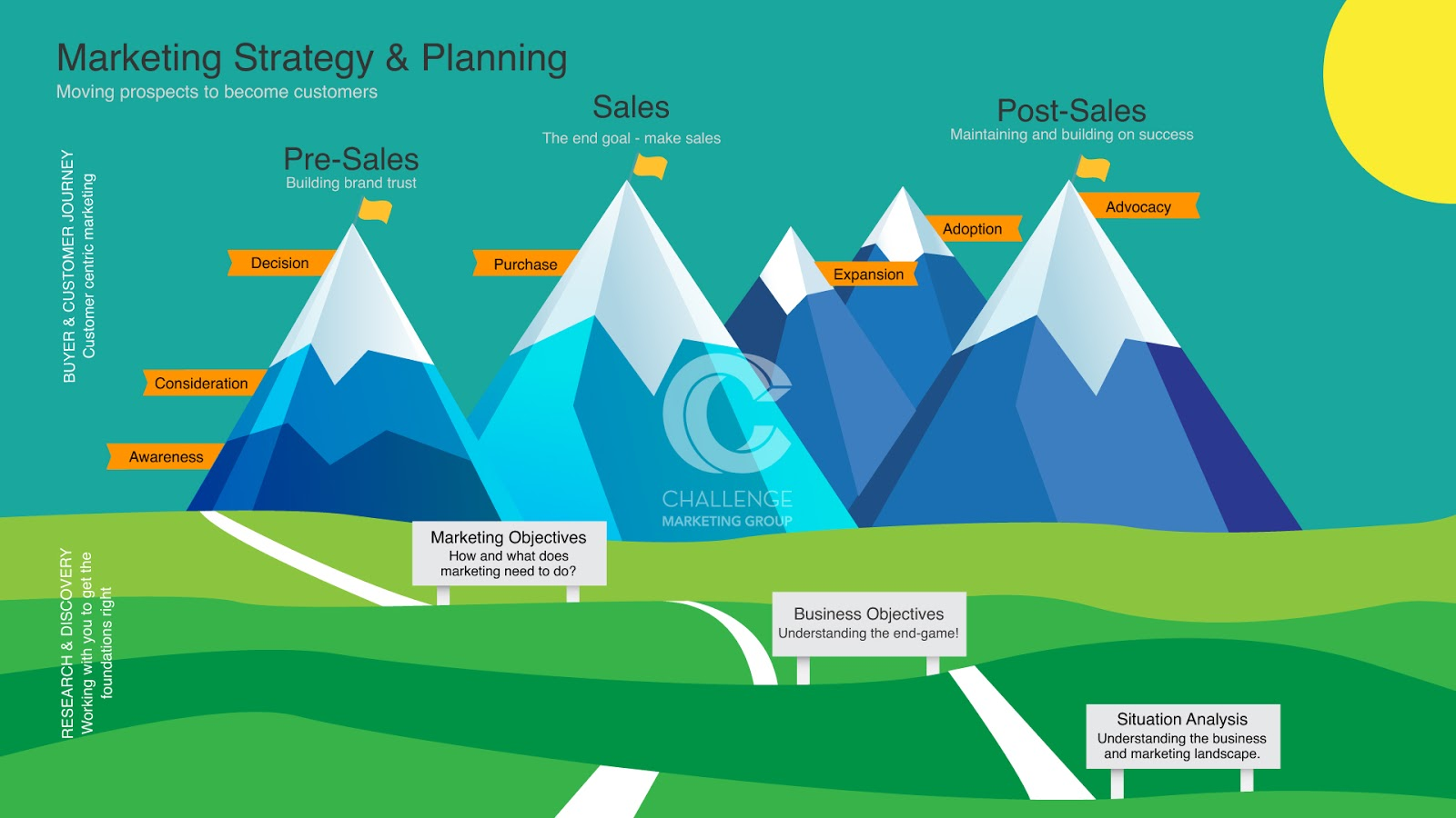 Sales-Funnel_Mountain